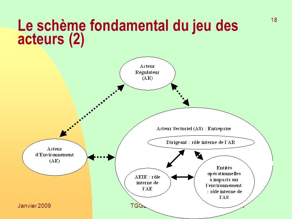 Le schème fondamental du jeu des acteurs (2)