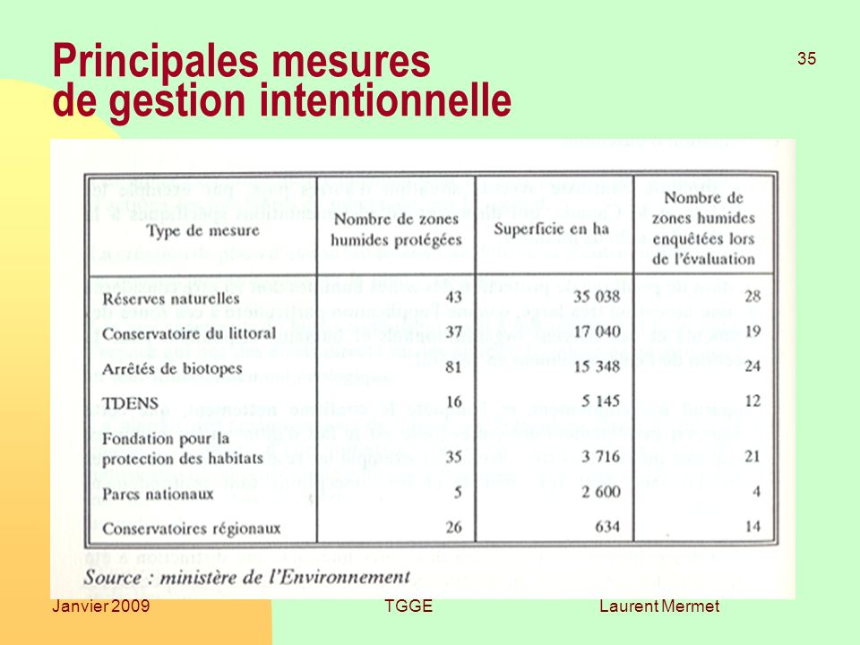 Principales mesures de gestion intentionnelle