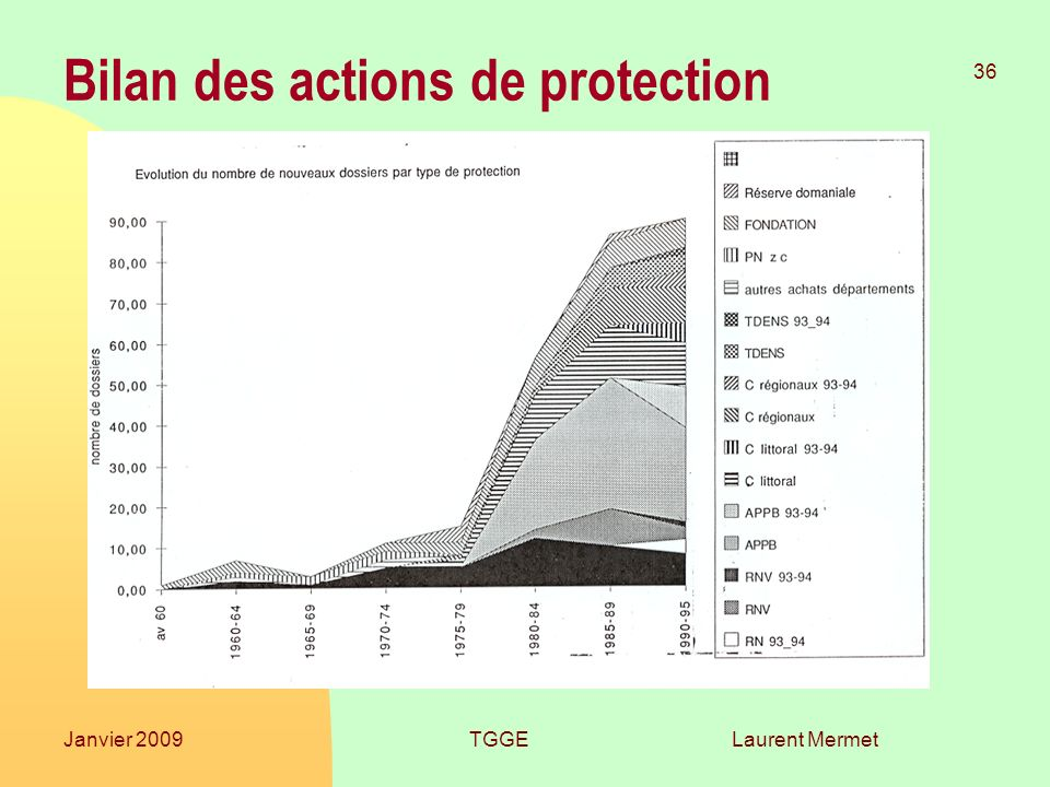 Bilan des actions de protection