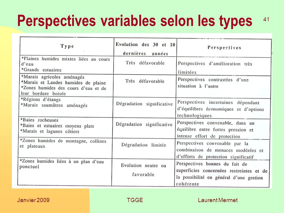 Perspectives variables selon les types