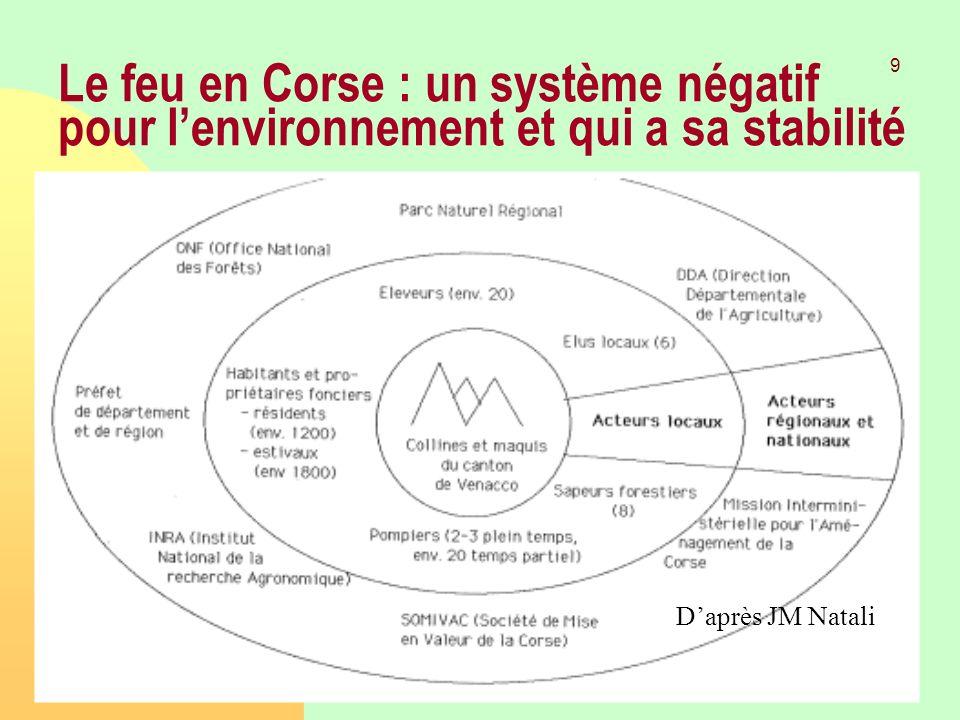 26/03/2017 Le feu en Corse : un système négatif pour l'environnement et qui a sa stabilité.
