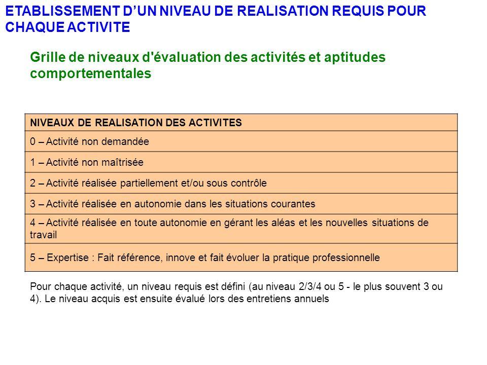 ETABLISSEMENT D'UN NIVEAU DE REALISATION REQUIS POUR CHAQUE ACTIVITE