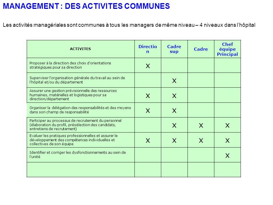 MANAGEMENT : DES ACTIVITES COMMUNES