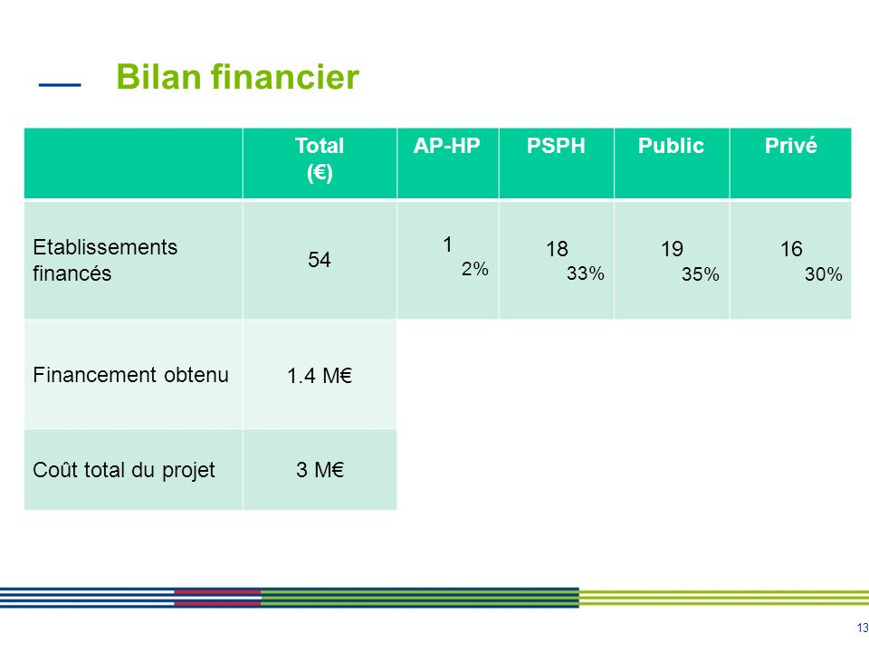 Bilan financier Total (€) AP-HP PSPH Public Privé