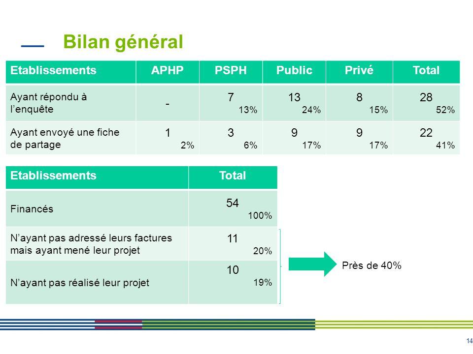 Bilan général Etablissements APHP PSPH Public Privé Total - 7 13 8 28