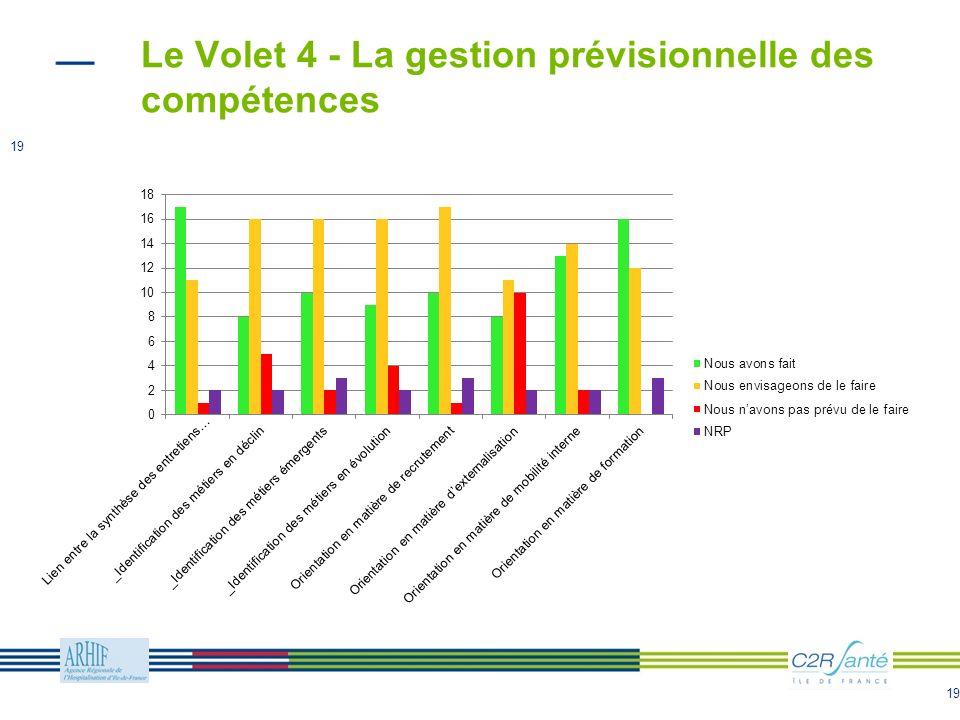 Le Volet 4 - La gestion prévisionnelle des compétences