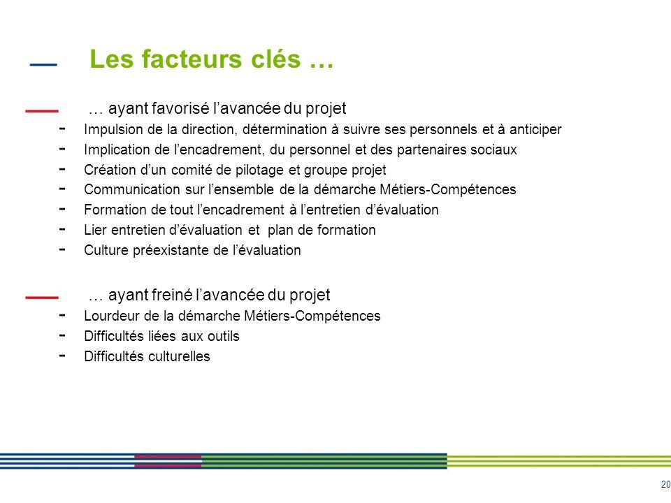 Les facteurs clés … … ayant favorisé l'avancée du projet