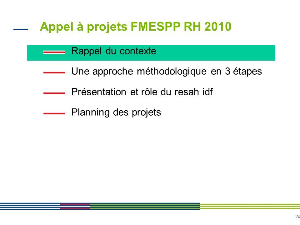 Appel à projets FMESPP RH 2010