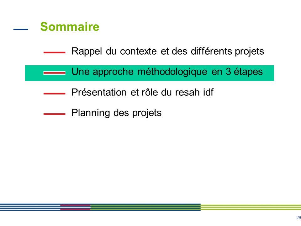 Sommaire Rappel du contexte et des différents projets