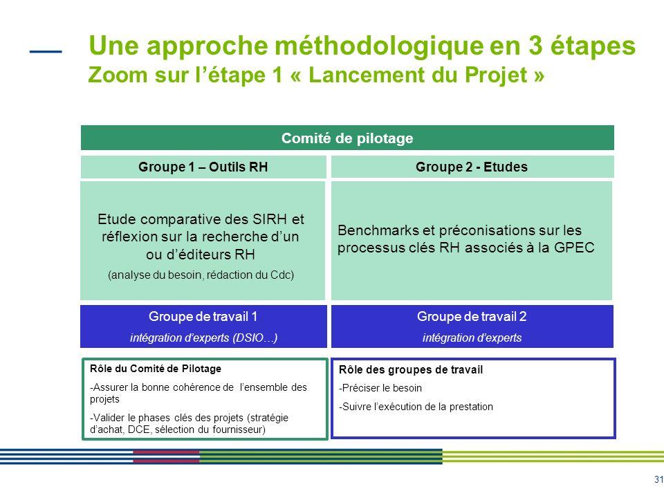 Une approche méthodologique en 3 étapes Zoom sur l'étape 1 « Lancement du Projet »