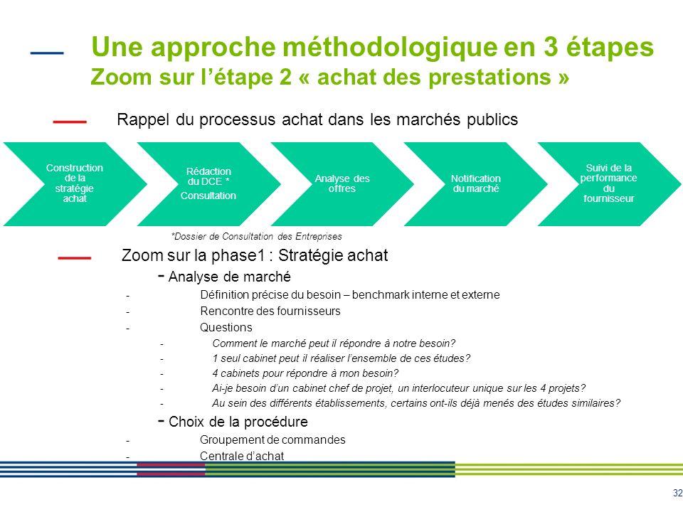 Une approche méthodologique en 3 étapes Zoom sur l'étape 2 « achat des prestations »
