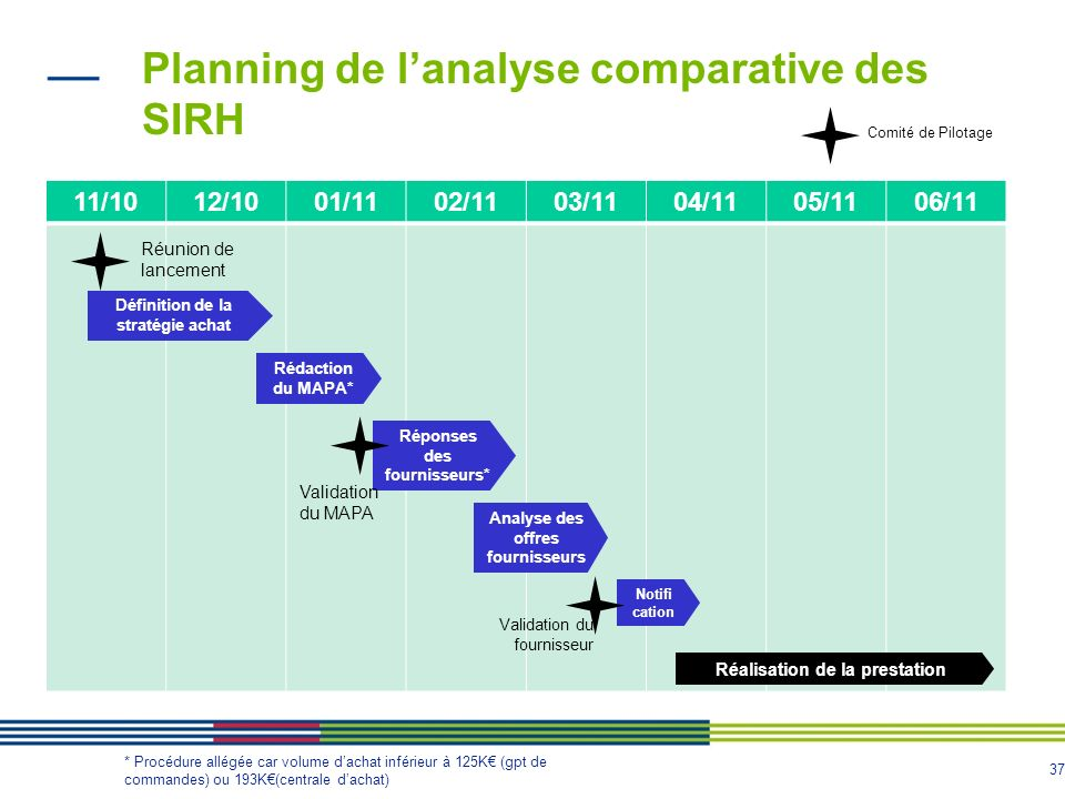 Planning de l'analyse comparative des SIRH