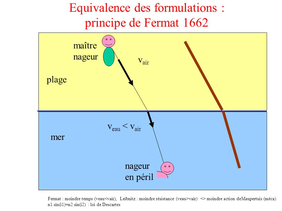 Equivalence des formulations : principe de Fermat 1662