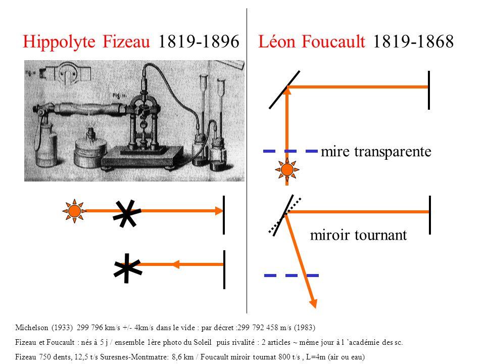 Hippolyte Fizeau 1819-1896 Léon Foucault 1819-1868