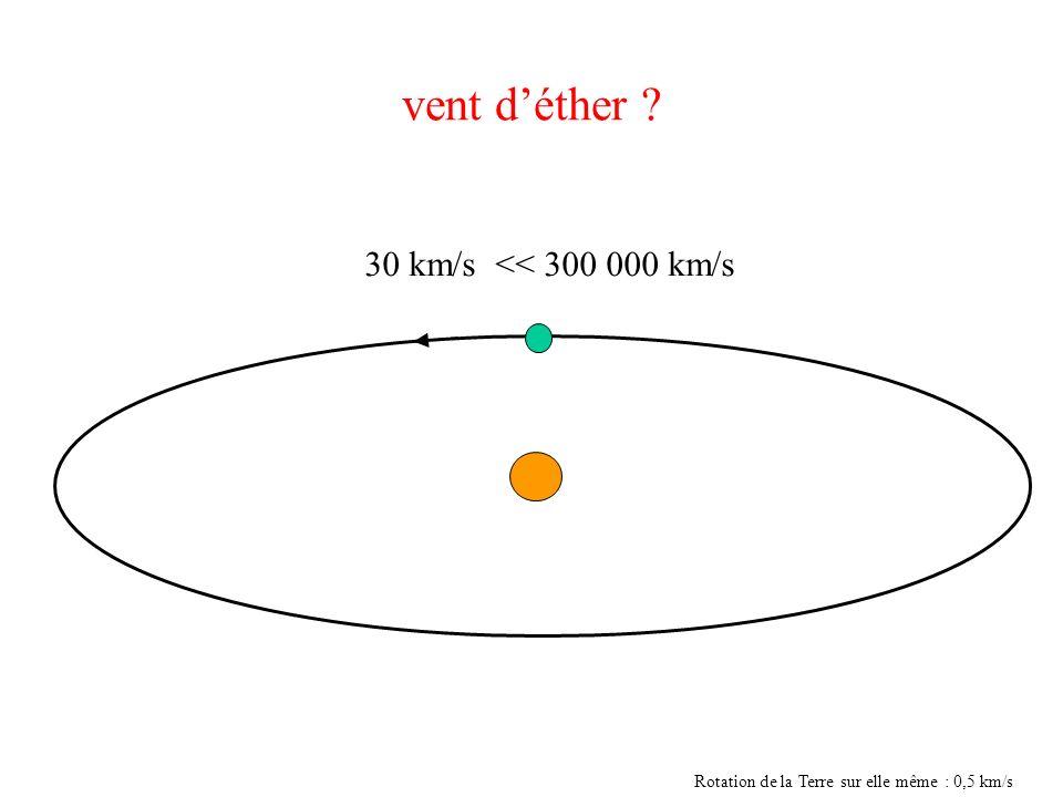 vent d'éther 30 km/s << 300 000 km/s