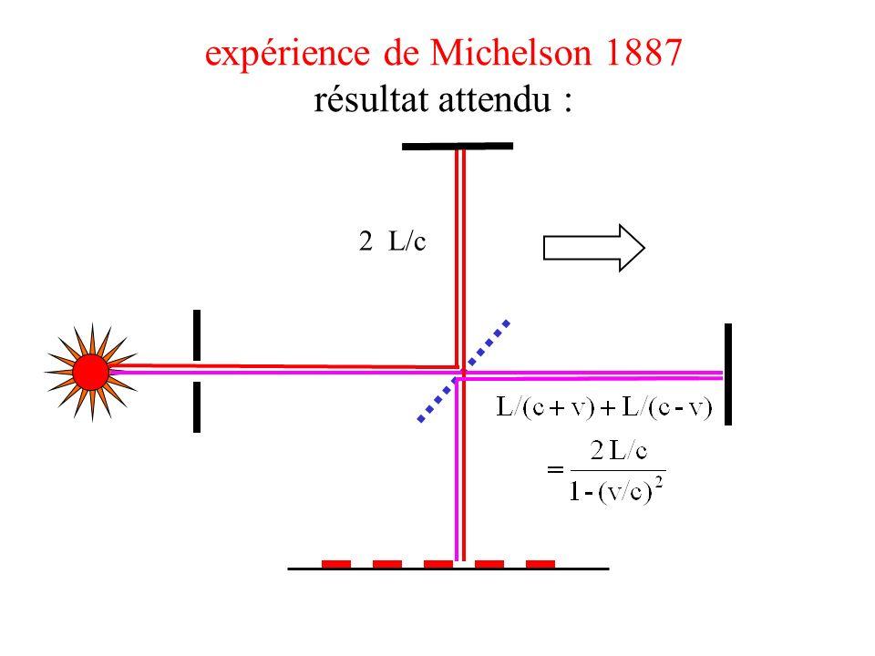 expérience de Michelson 1887 résultat attendu :