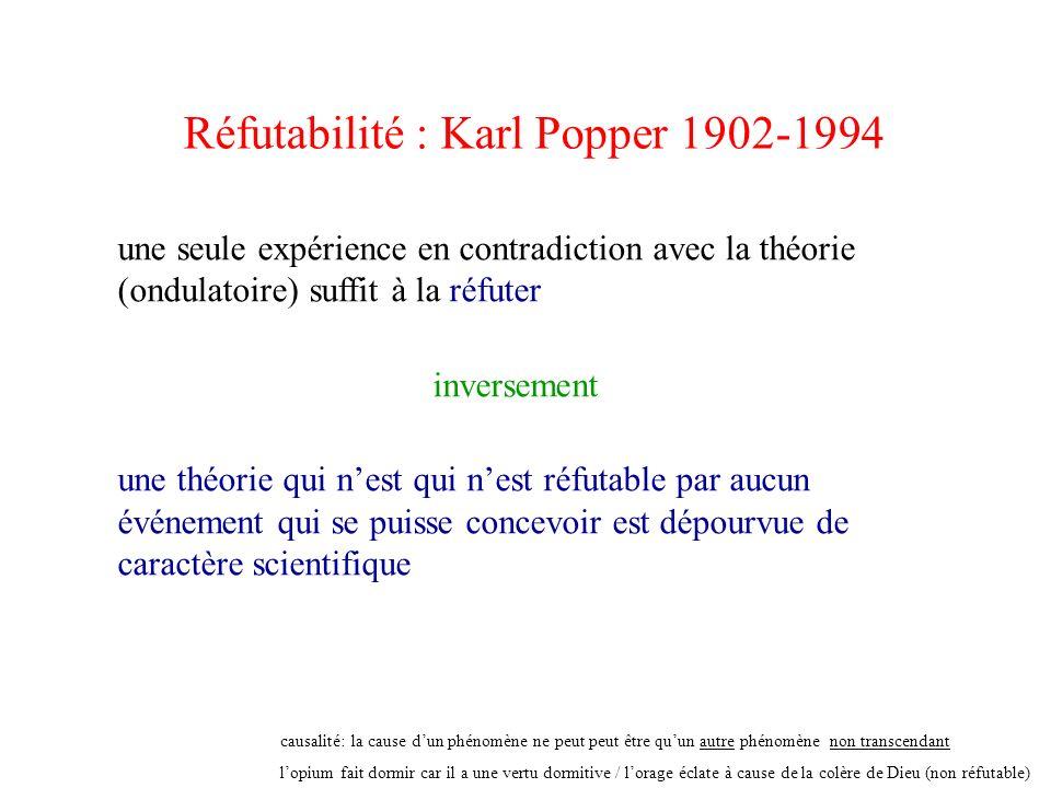 Réfutabilité : Karl Popper 1902-1994