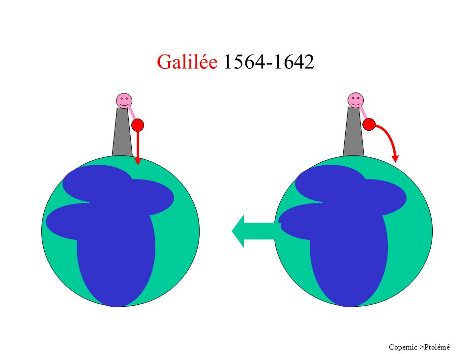 Galilée 1564-1642 Copernic >Ptolémé