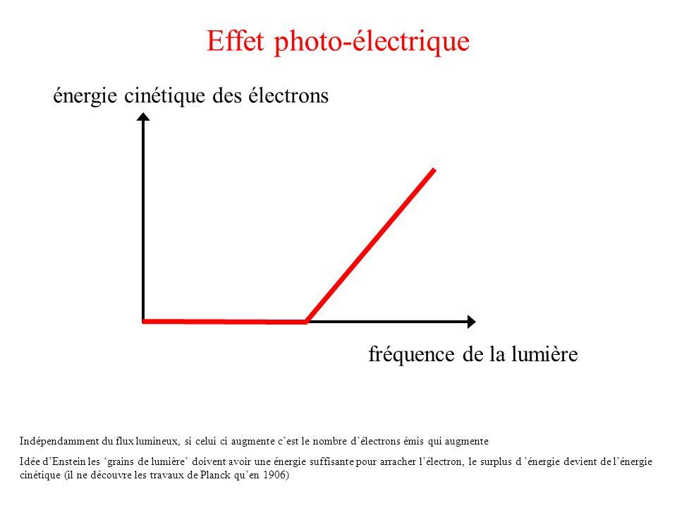 Effet photo-électrique