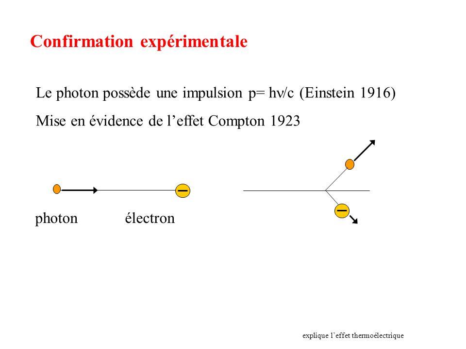 Confirmation expérimentale