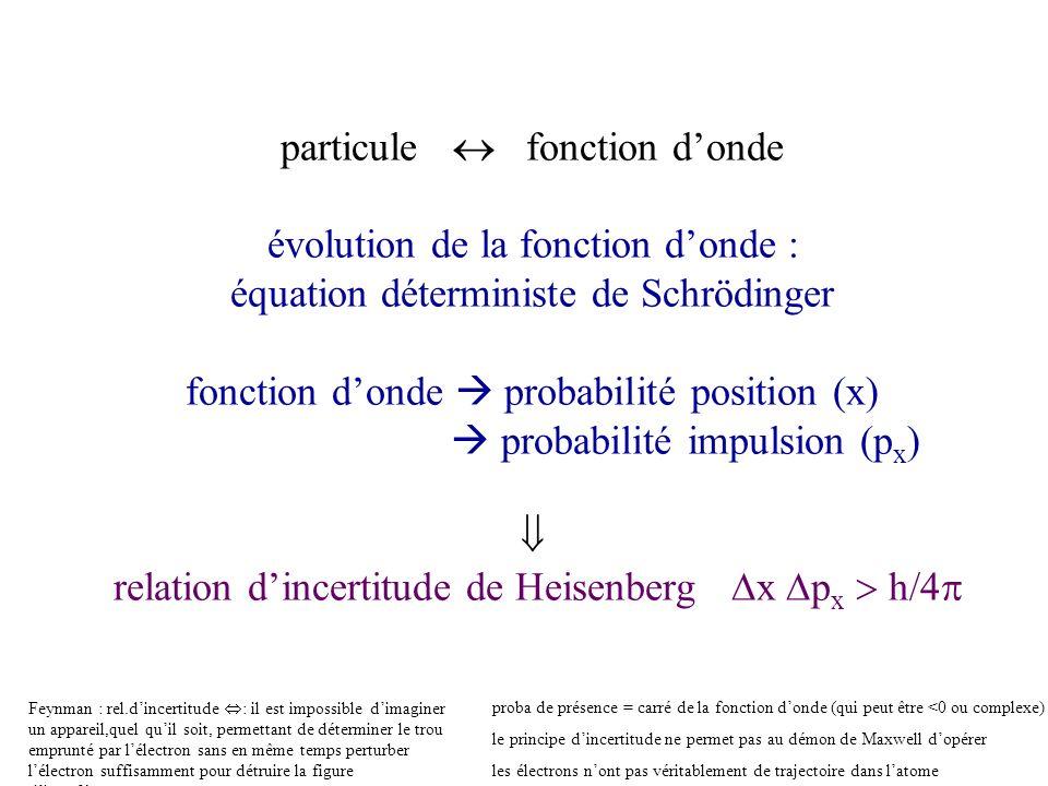particule  fonction d'onde évolution de la fonction d'onde : équation déterministe de Schrödinger fonction d'onde  probabilité position (x)  probabilité impulsion (px)  relation d'incertitude de Heisenberg x px  h/4