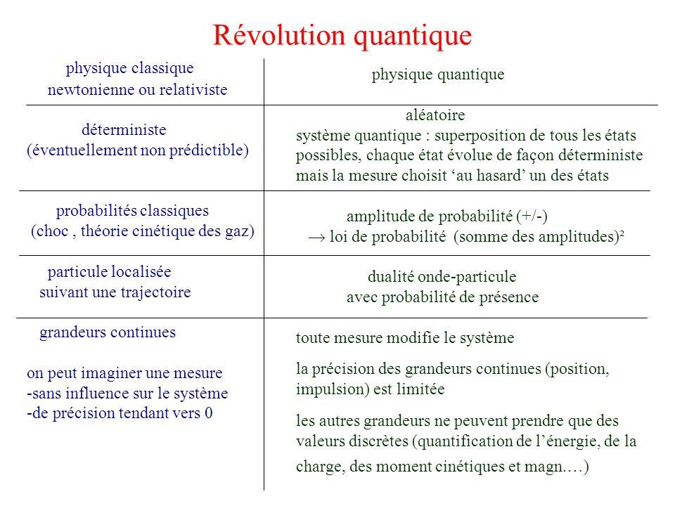 Révolution quantique physique classique newtonienne ou relativiste