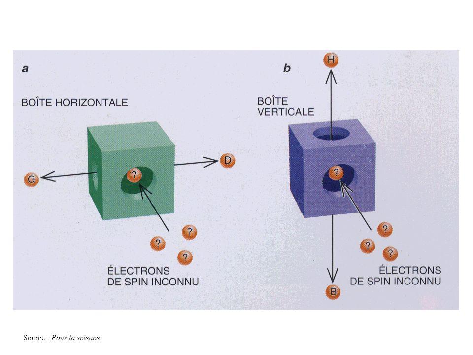 Source : Pour la science