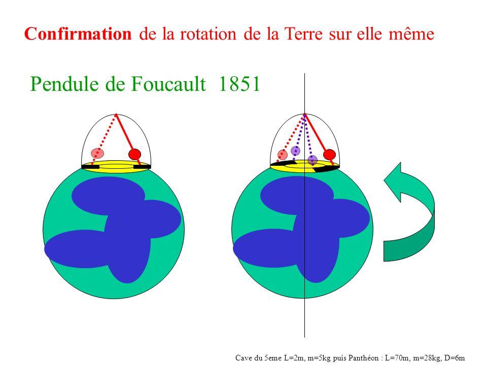 Confirmation de la rotation de la Terre sur elle même