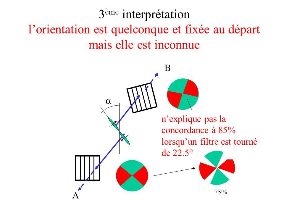3ème interprétation l'orientation est quelconque et fixée au départ mais elle est inconnue