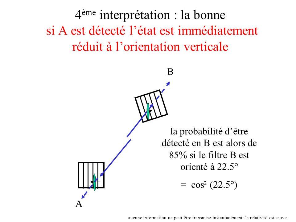4ème interprétation : la bonne si A est détecté l'état est immédiatement réduit à l'orientation verticale