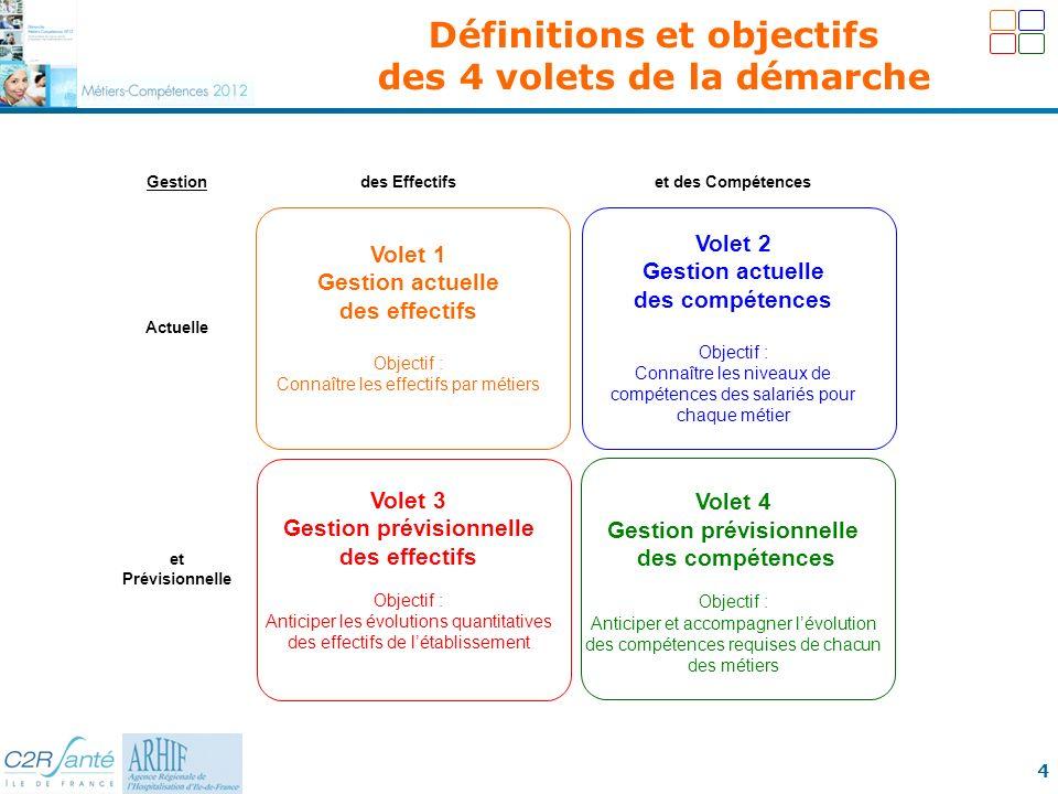 Définitions et objectifs des 4 volets de la démarche