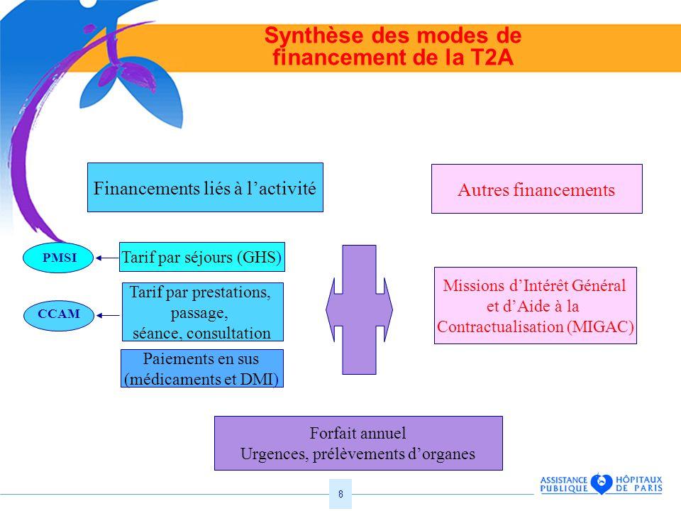 Synthèse des modes de financement de la T2A