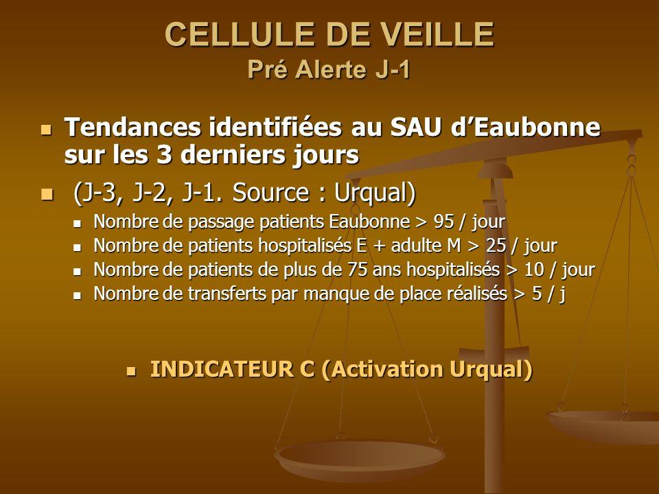 CELLULE DE VEILLE Pré Alerte J-1