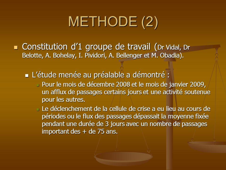 METHODE (2) Constitution d'1 groupe de travail (Dr Vidal, Dr Belotte, A. Bohelay, I. Pividori, A. Bellenger et M. Obadia).