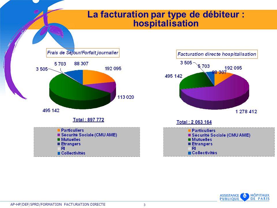 La facturation par type de débiteur : hospitalisation