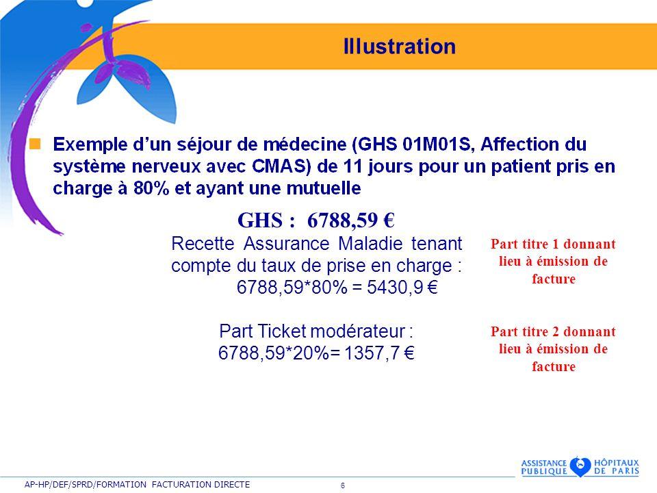 Illustration GHS : 6788,59 € Recette Assurance Maladie tenant compte du taux de prise en charge : 6788,59*80% = 5430,9 €