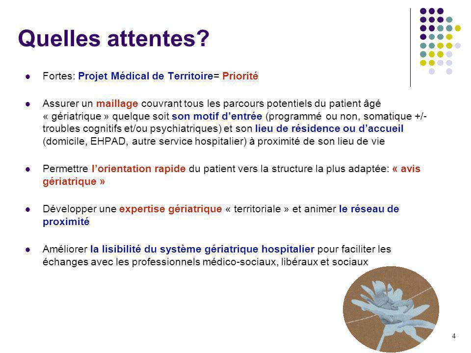 Quelles attentes Fortes: Projet Médical de Territoire= Priorité