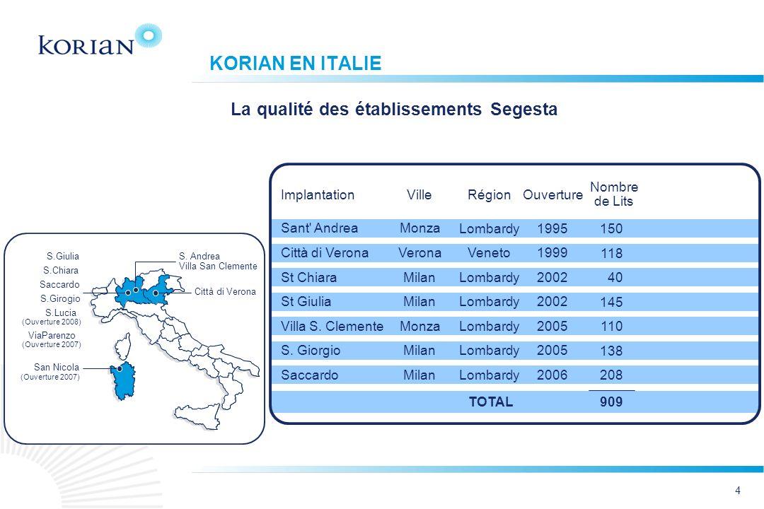 KORIAN EN ITALIE La qualité des établissements Segesta Nombre de Lits