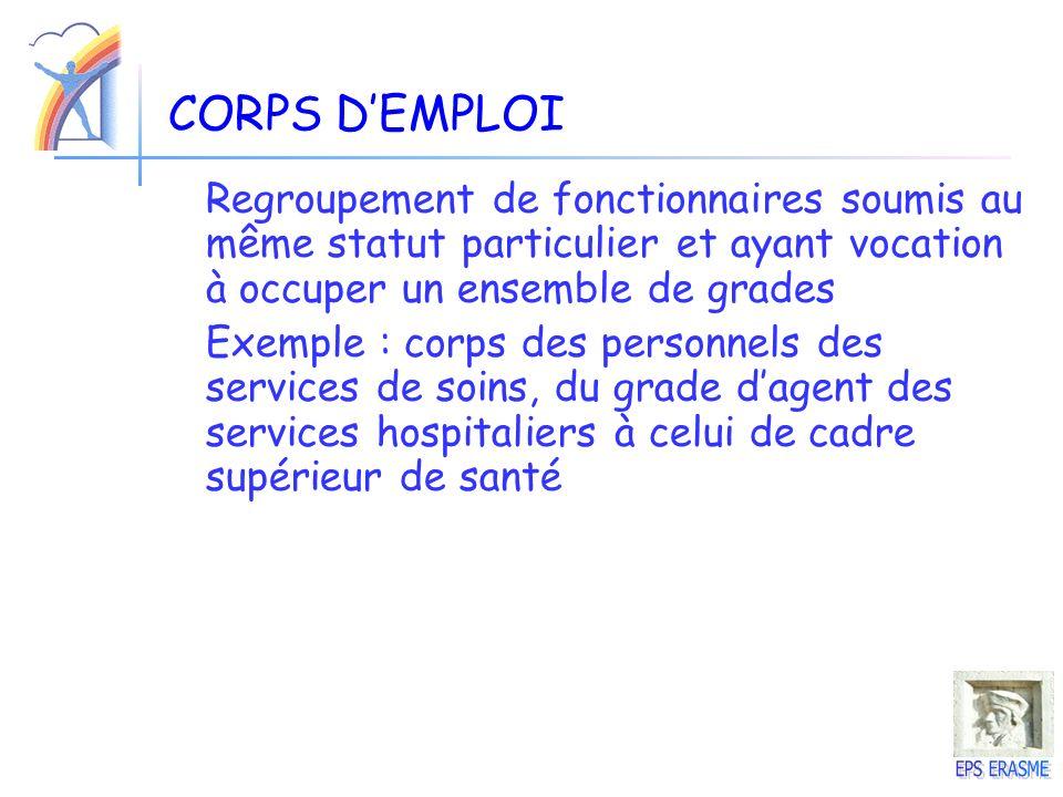 CORPS D'EMPLOIRegroupement de fonctionnaires soumis au même statut particulier et ayant vocation à occuper un ensemble de grades.