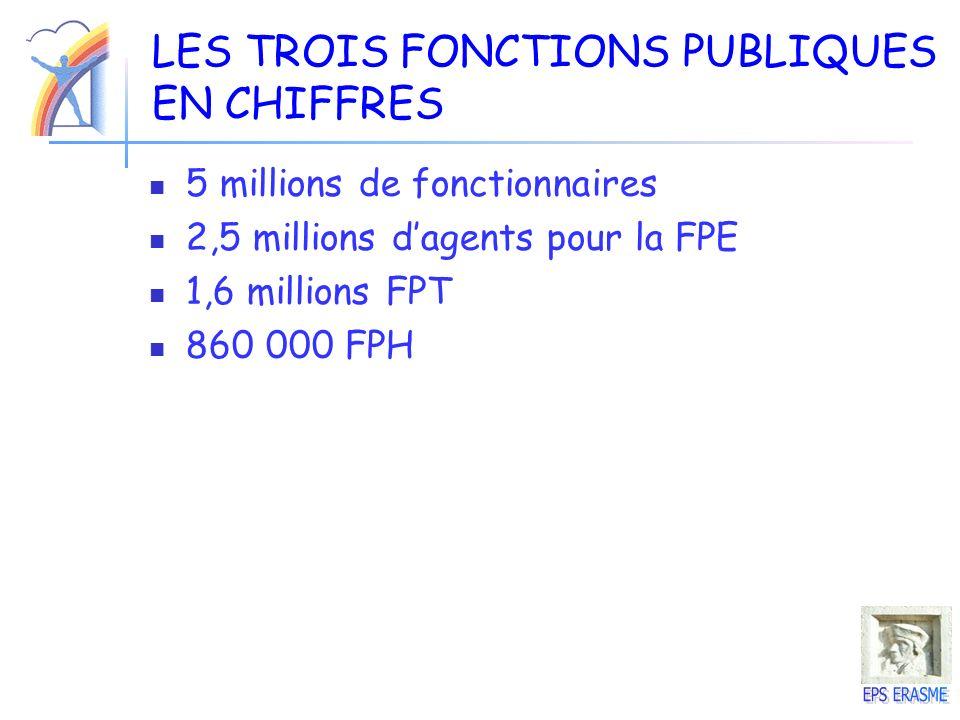 LES TROIS FONCTIONS PUBLIQUES EN CHIFFRES