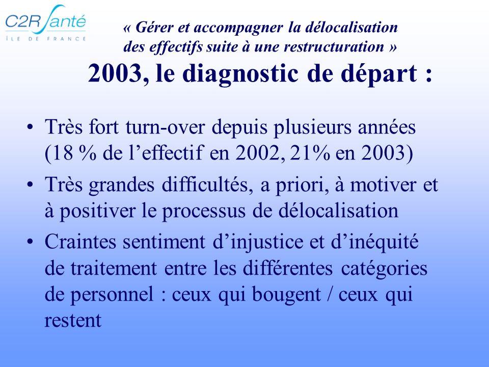« Gérer et accompagner la délocalisation des effectifs suite à une restructuration » 2003, le diagnostic de départ :