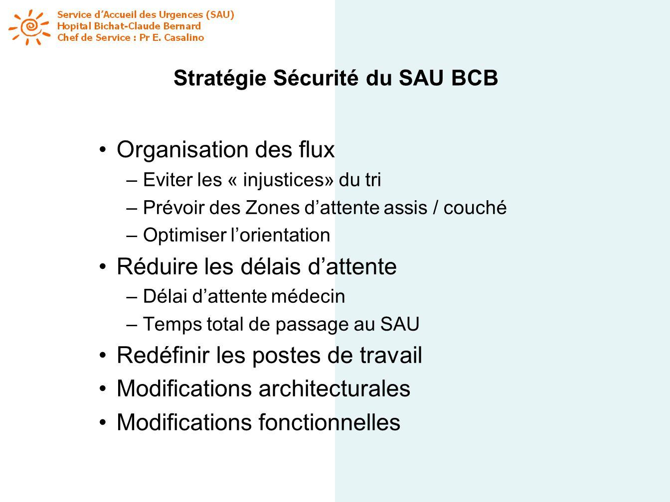 Stratégie Sécurité du SAU BCB