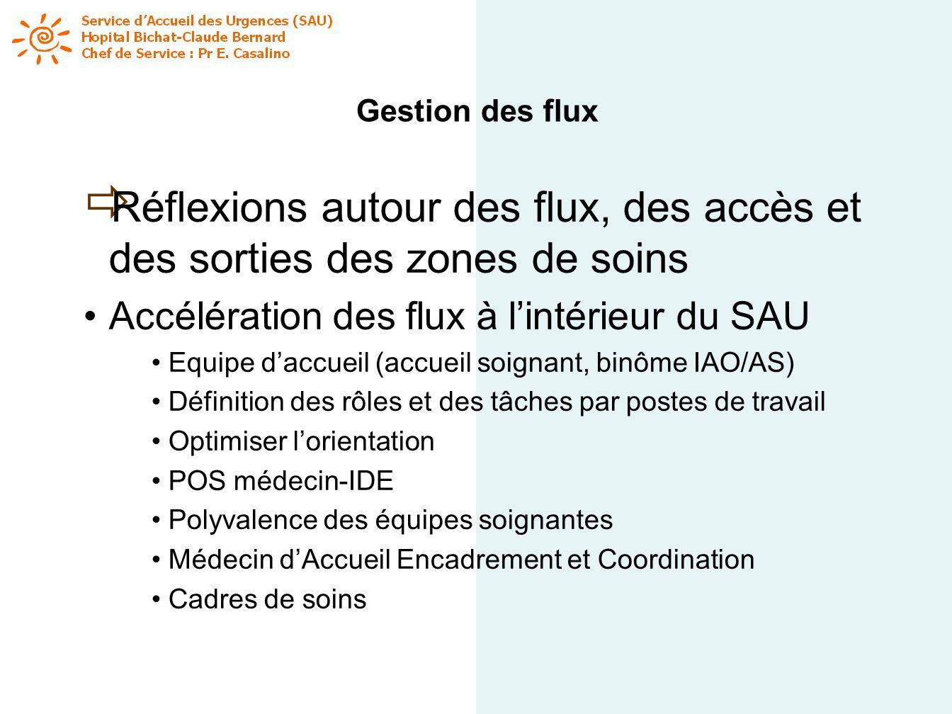 Gestion des flux Réflexions autour des flux, des accès et des sorties des zones de soins. Accélération des flux à l'intérieur du SAU.
