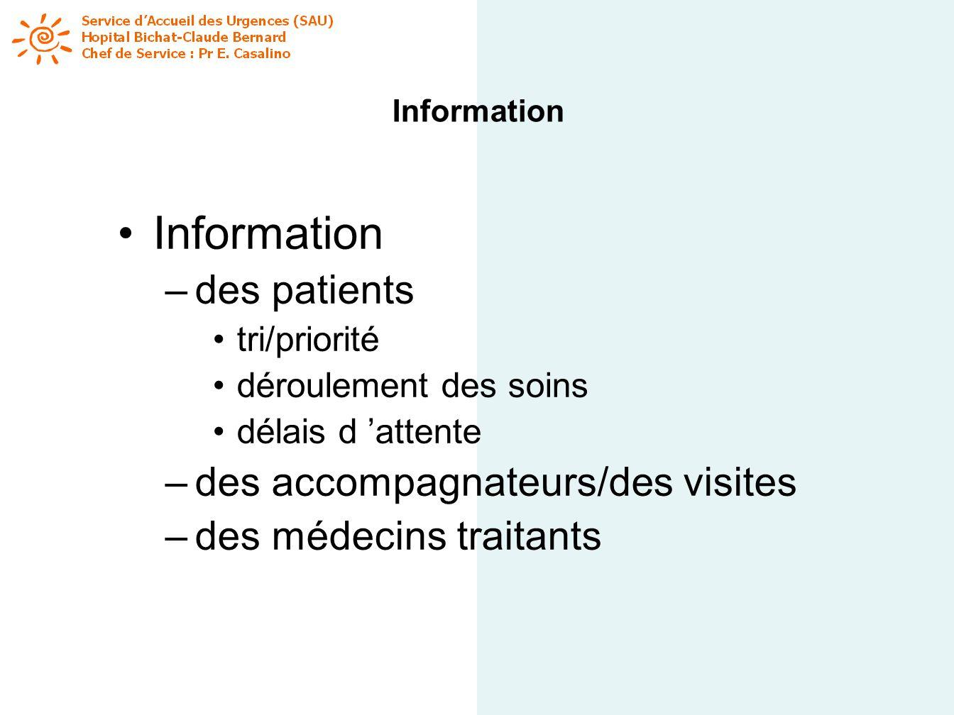 Information des patients des accompagnateurs/des visites