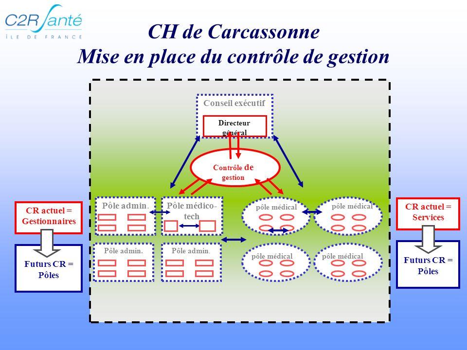 CH de Carcassonne Mise en place du contrôle de gestion