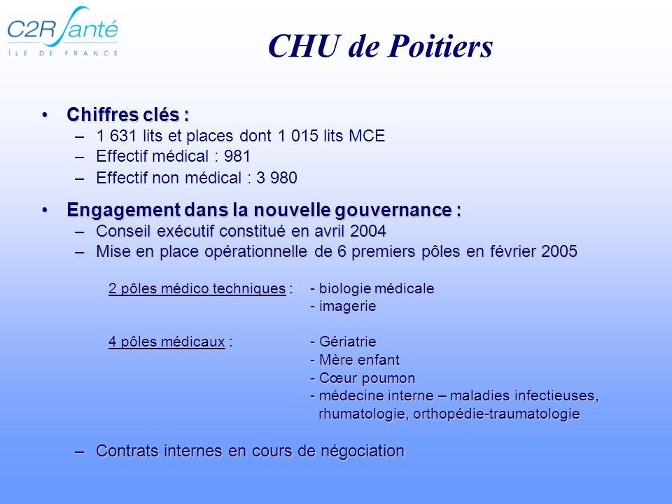 CHU de Poitiers Chiffres clés :