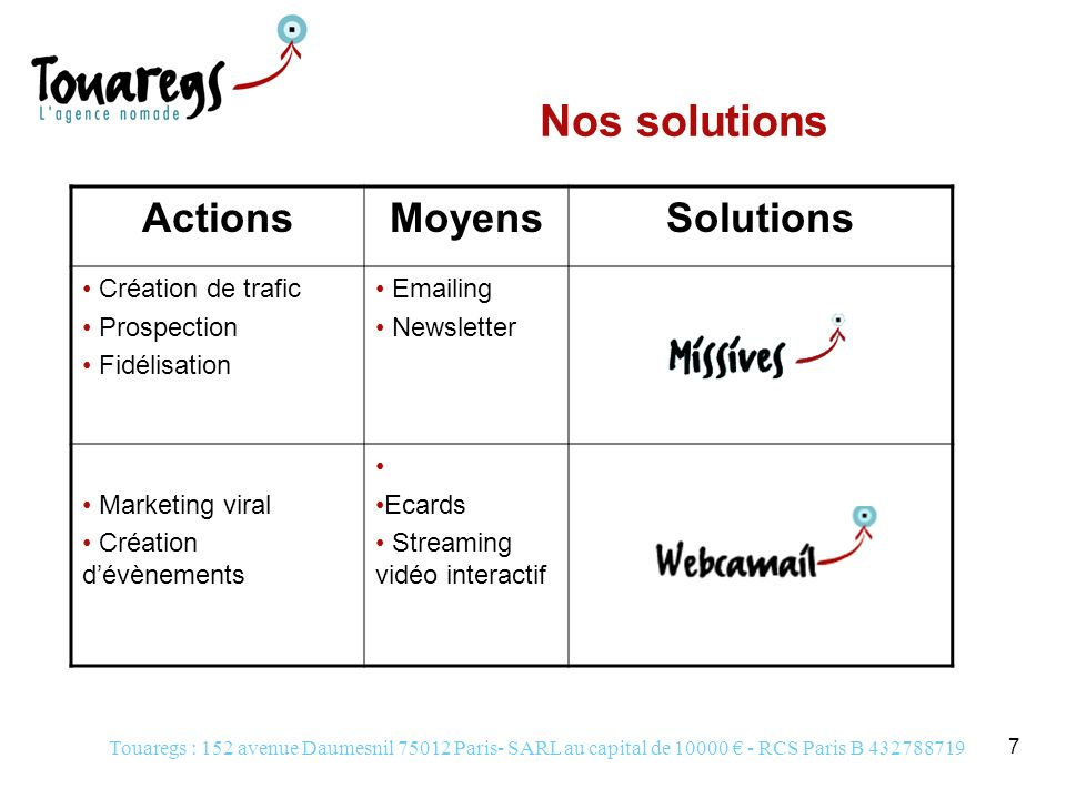 Nos solutions Actions Moyens Solutions Création de trafic Prospection