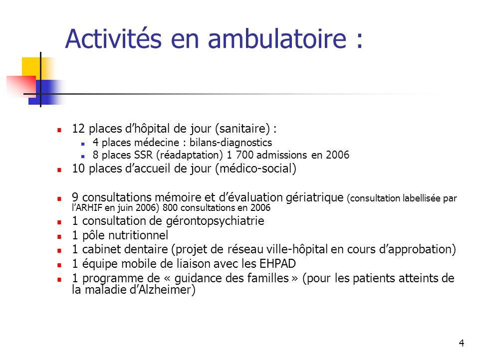 Activités en ambulatoire :