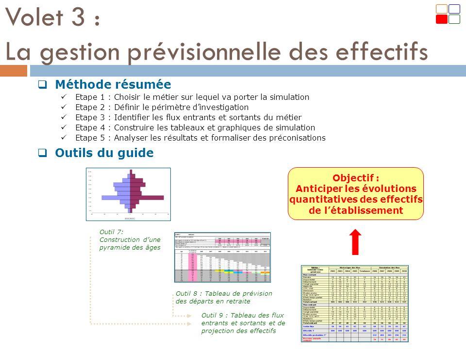Volet 3 : La gestion prévisionnelle des effectifs