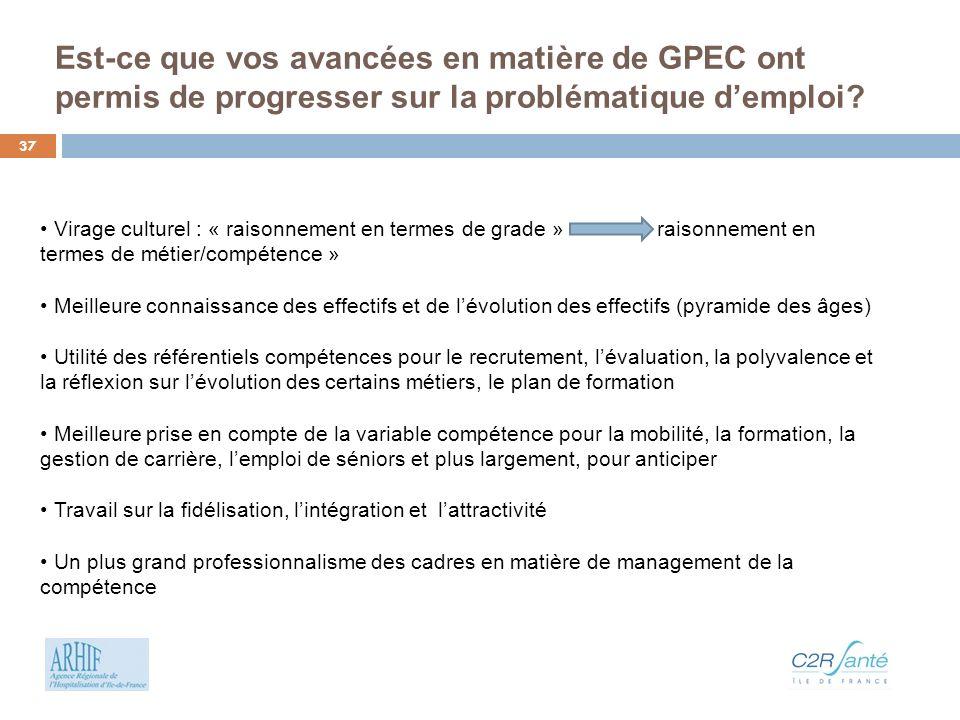 Est-ce que vos avancées en matière de GPEC ont permis de progresser sur la problématique d'emploi